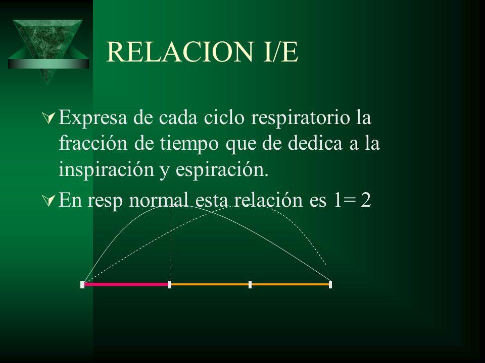 RELACION I/EExpresa de cada ciclo respiratorio la fracción de tiempo que de dedica a la inspiración y espiración.
