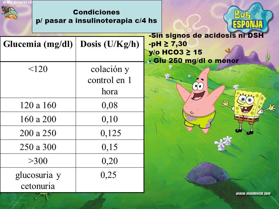 Glucemia (mg/dl) Dosis (U/Kg/h)
