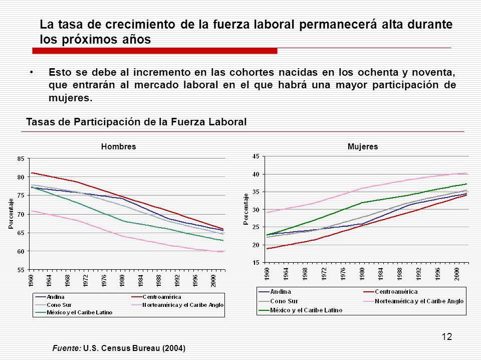 La tasa de crecimiento de la fuerza laboral permanecerá alta durante los próximos años