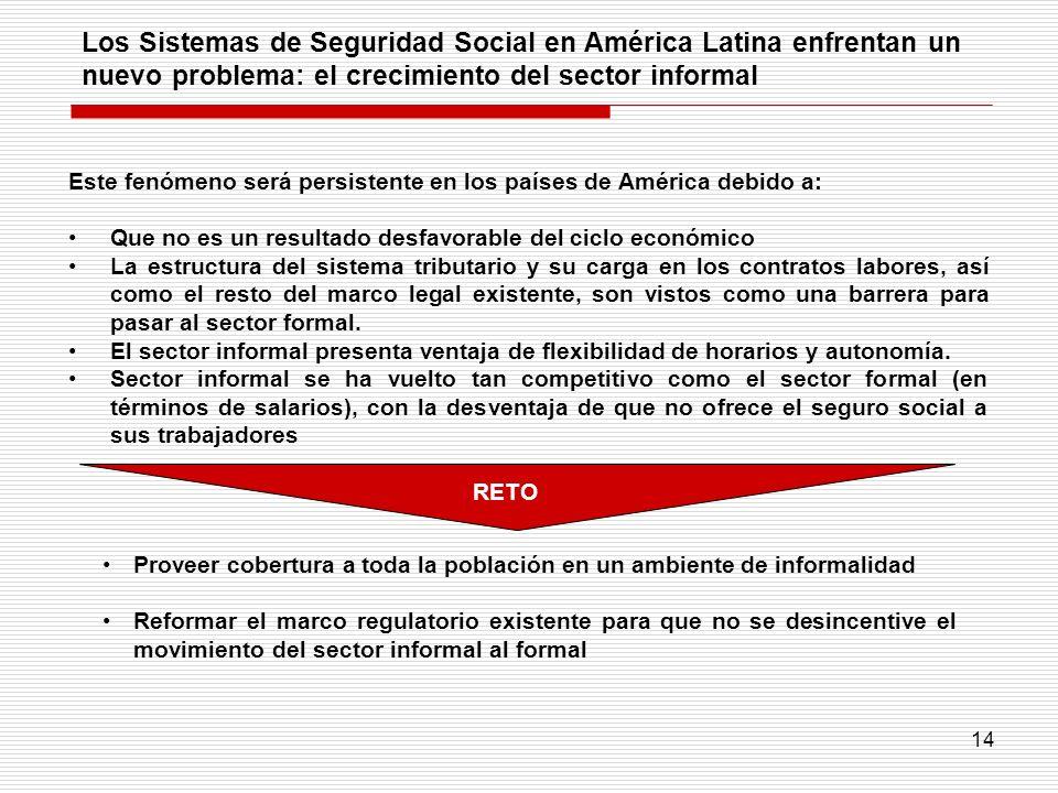 Los Sistemas de Seguridad Social en América Latina enfrentan un nuevo problema: el crecimiento del sector informal