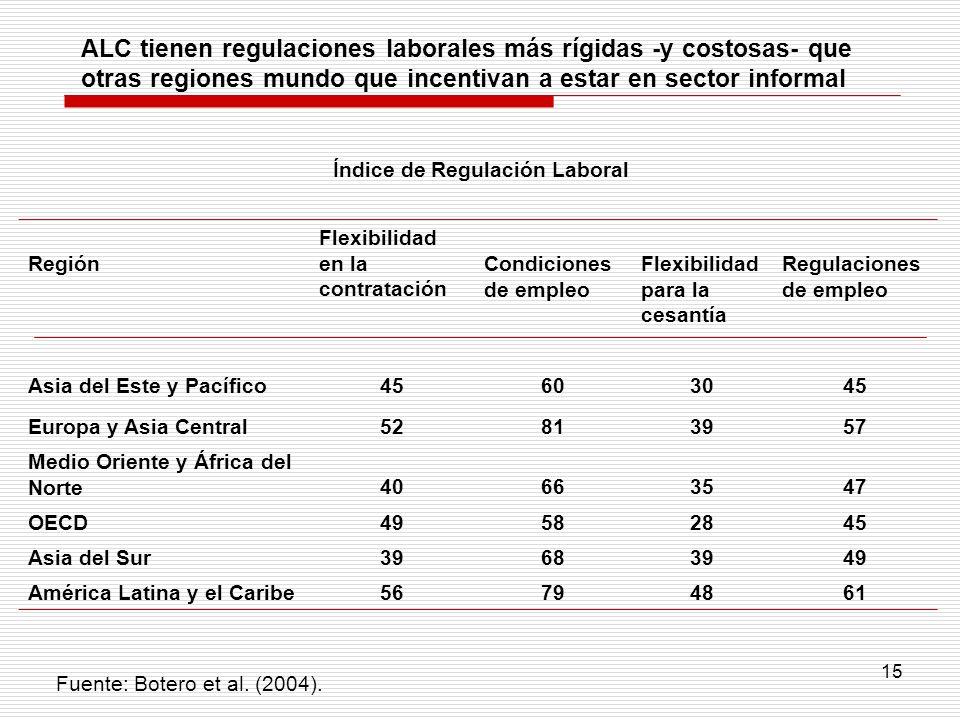 ALC tienen regulaciones laborales más rígidas -y costosas- que otras regiones mundo que incentivan a estar en sector informal