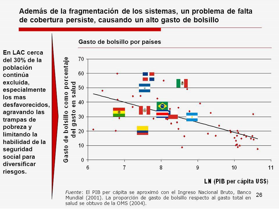 Además de la fragmentación de los sistemas, un problema de falta de cobertura persiste, causando un alto gasto de bolsillo