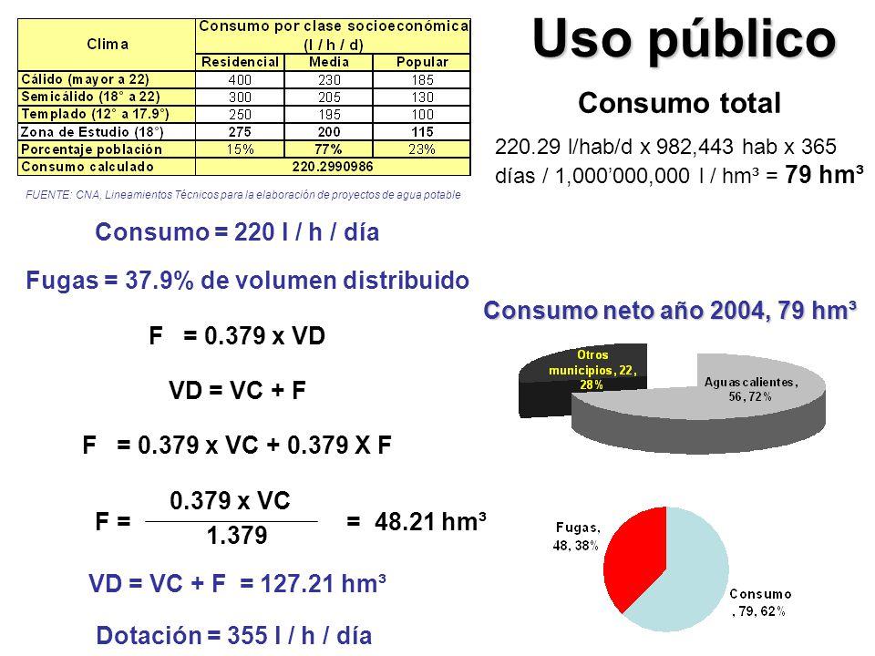 Fugas = 37.9% de volumen distribuido