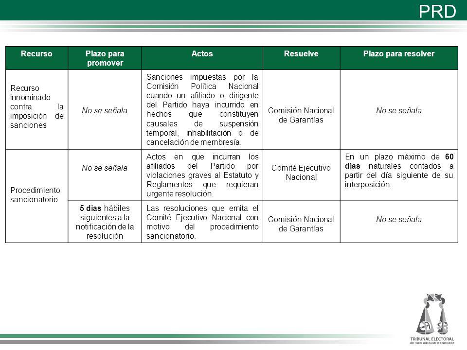 PRD Recurso Plazo para promover Actos Resuelve Plazo para resolver