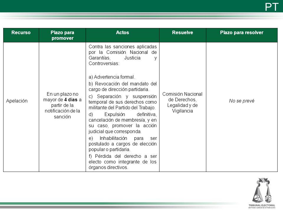 Comisión Nacional de Derechos, Legalidad y de Vigilancia