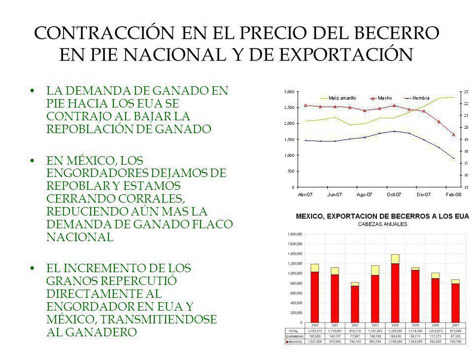 CONTRACCIÓN EN EL PRECIO DEL BECERRO EN PIE NACIONAL Y DE EXPORTACIÓN