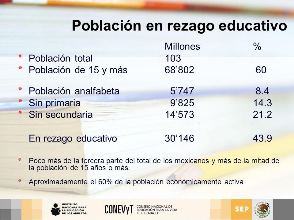 Población en rezago educativo