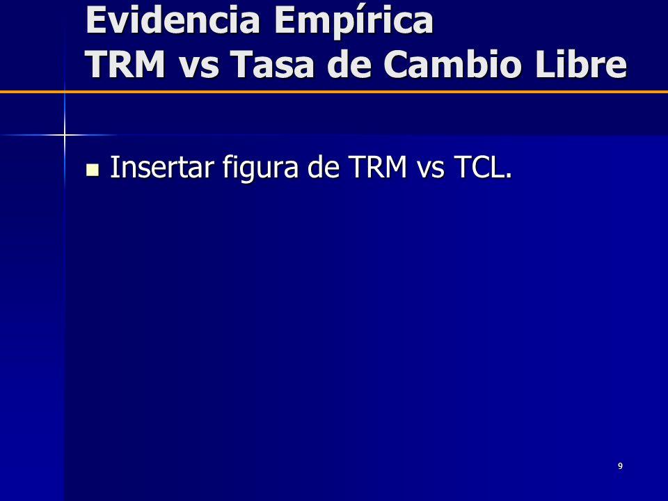 Evidencia Empírica TRM vs Tasa de Cambio Libre