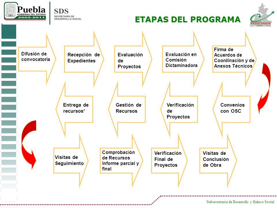 ETAPAS DEL PROGRAMA Recepción de Expedientes Evaluación de Proyectos