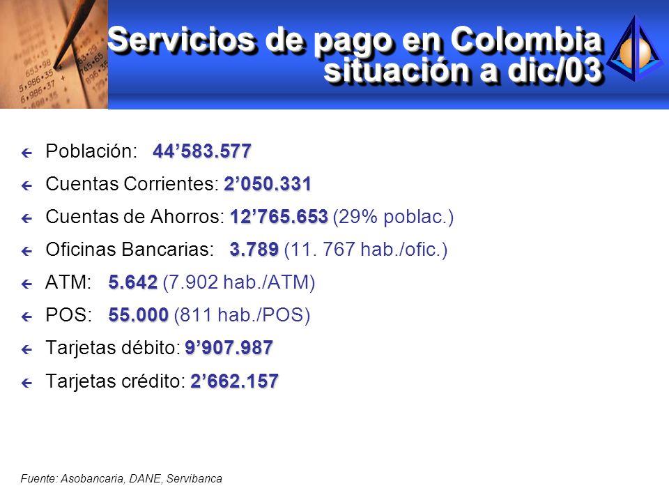 Servicios de pago en Colombia situación a dic/03