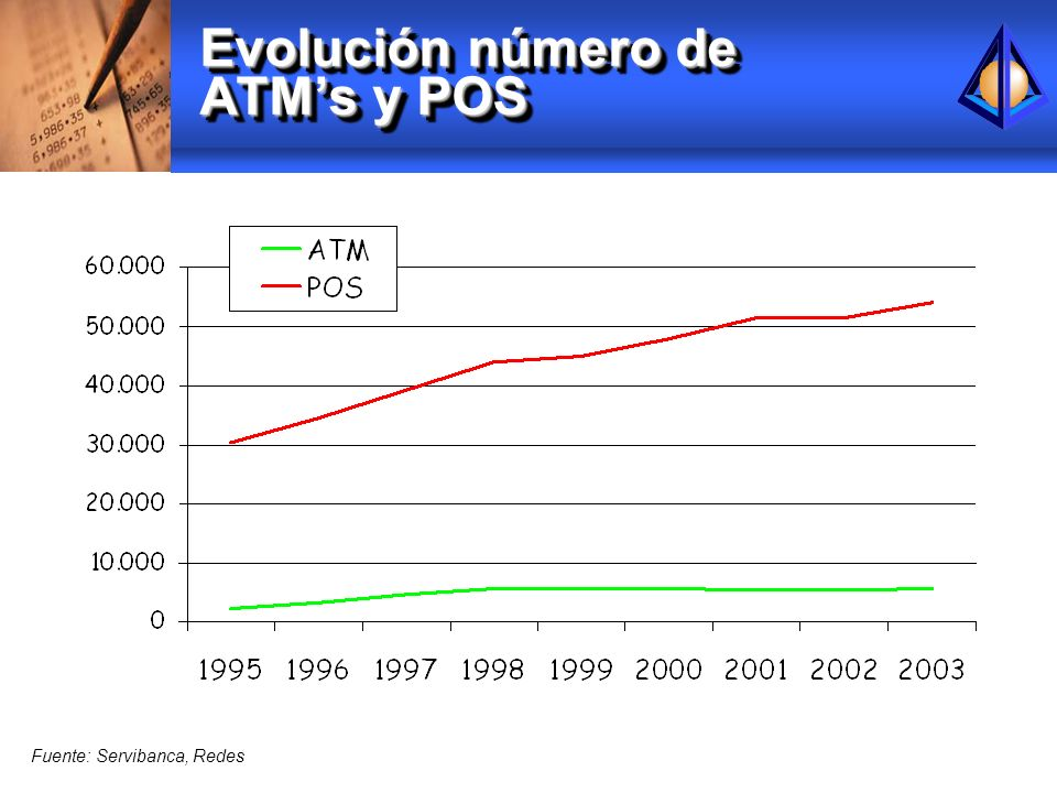 Evolución número de ATM's y POS
