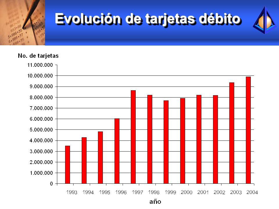Evolución de tarjetas débito