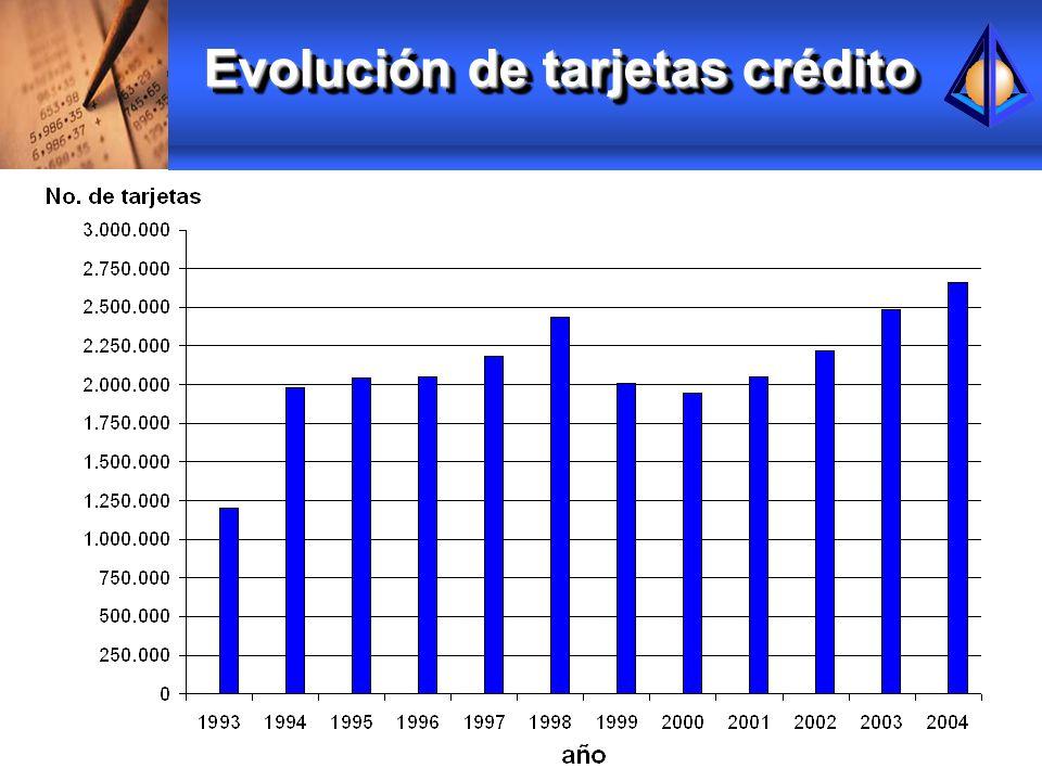 Evolución de tarjetas crédito