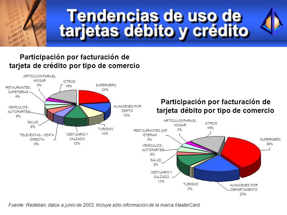 Tendencias de uso de tarjetas débito y crédito