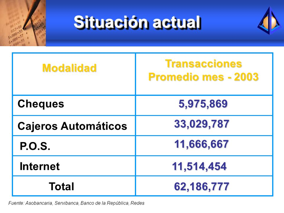 Situación actual Transacciones Promedio mes - 2003 Modalidad Cheques