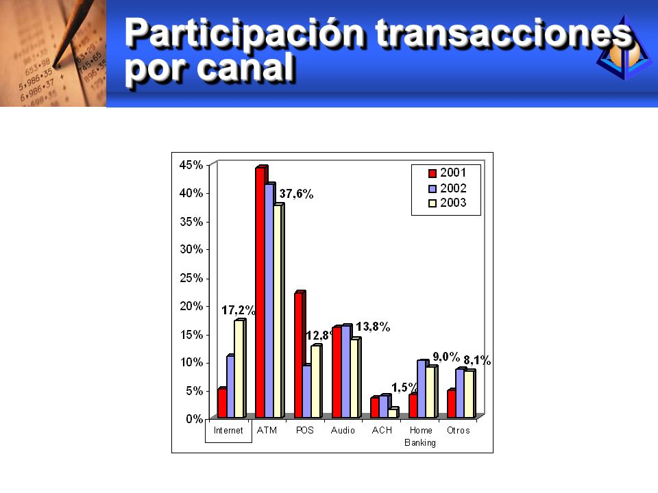 Participación transacciones por canal
