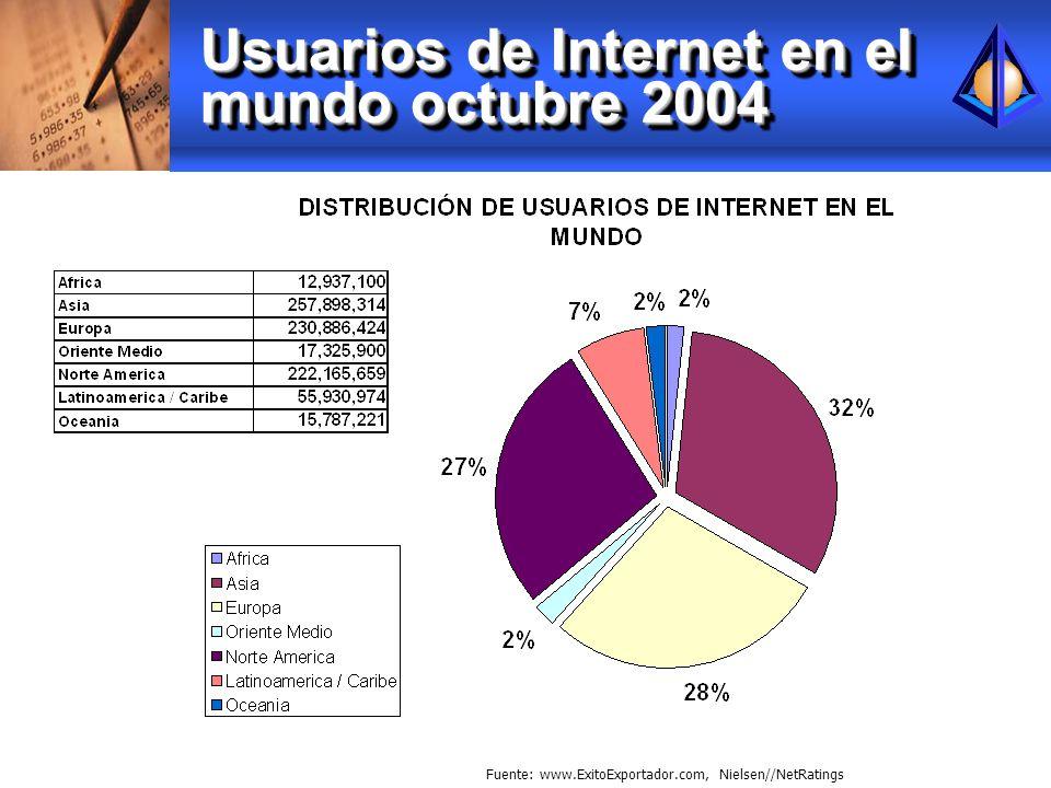 Usuarios de Internet en el mundo octubre 2004