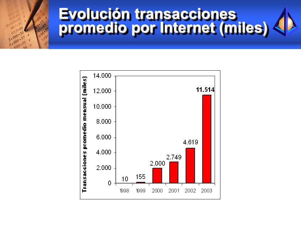 Evolución transacciones promedio por Internet (miles)