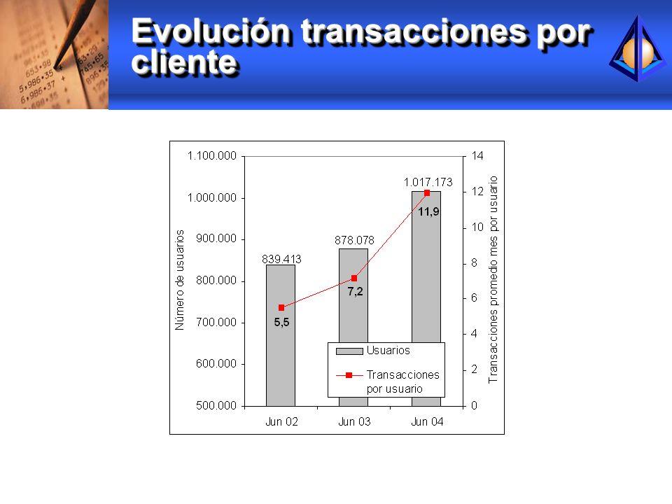 Evolución transacciones por cliente
