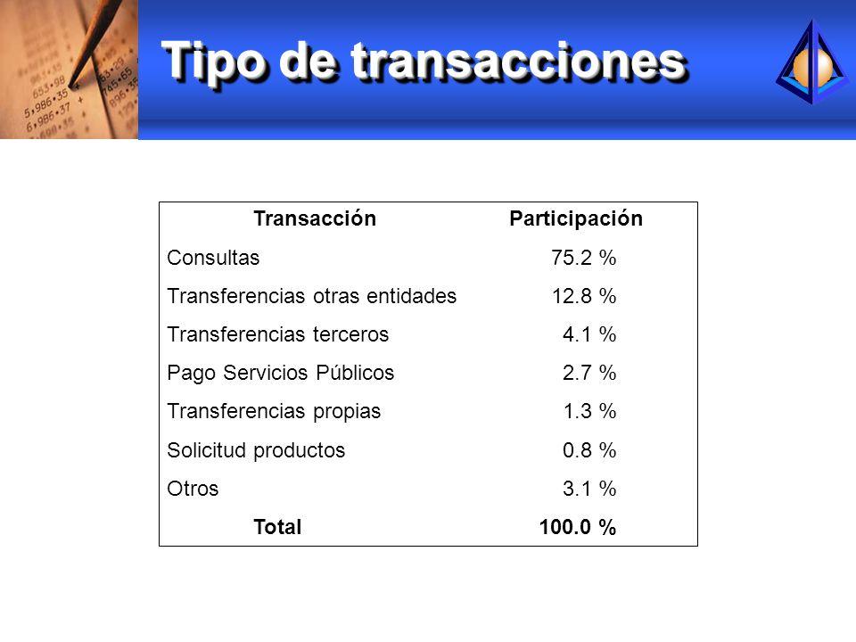 Tipo de transacciones Transacción Participación Consultas 75.2 %