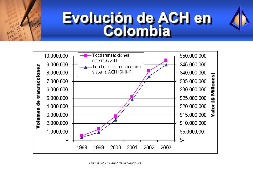 Evolución de ACH en Colombia