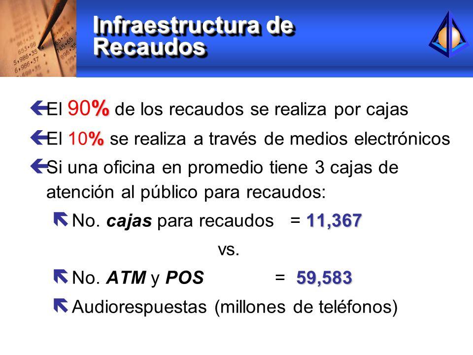 Infraestructura de Recaudos