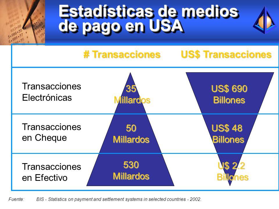 Estadísticas de medios de pago en USA