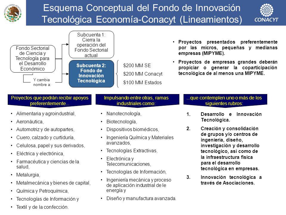 Subcuenta 2: Fondo de Innovación Tecnológica