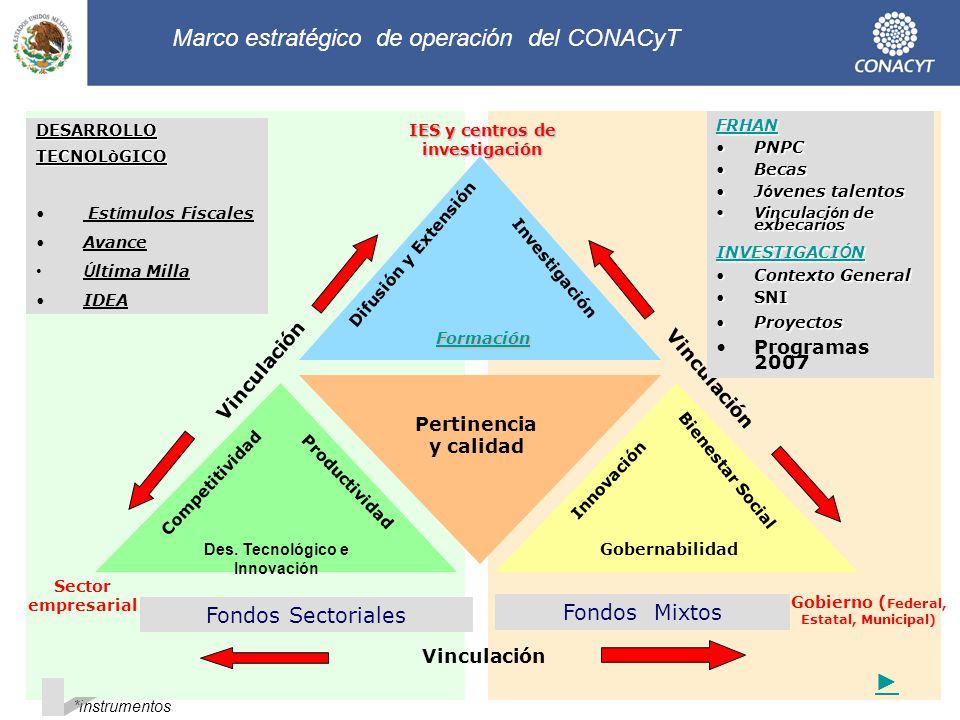 Marco estratégico de operación del CONACyT