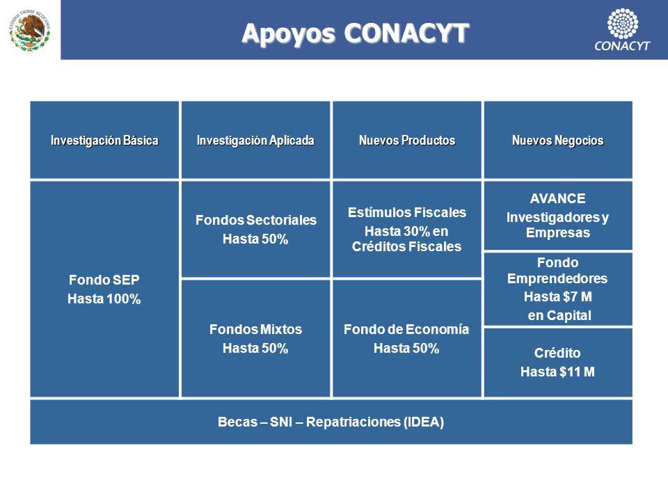Apoyos CONACYT Investigación Básica Investigación Aplicada