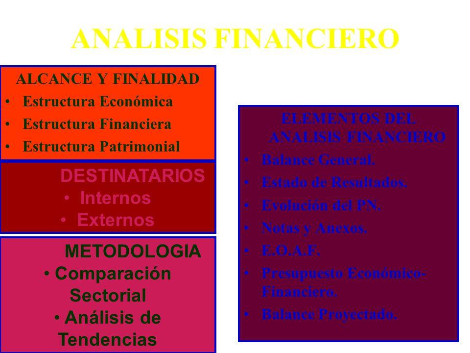 ANALISIS FINANCIERO DESTINATARIOS Internos Externos METODOLOGIA