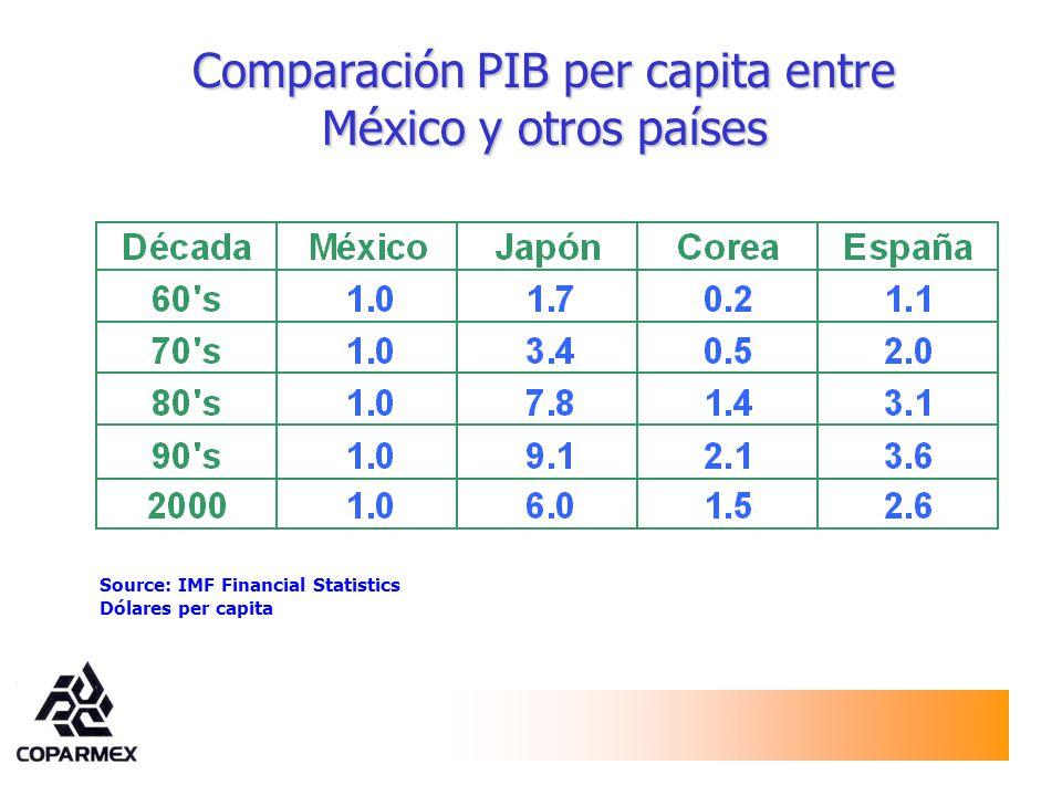 Comparación PIB per capita entre México y otros países