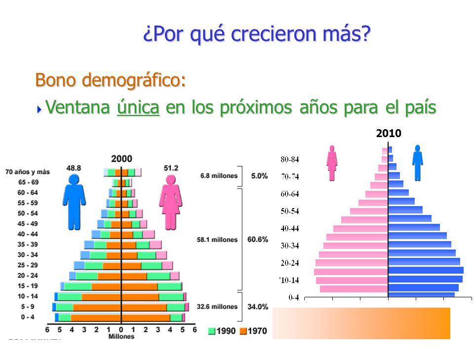 Bono demográfico: ¿Por qué crecieron más
