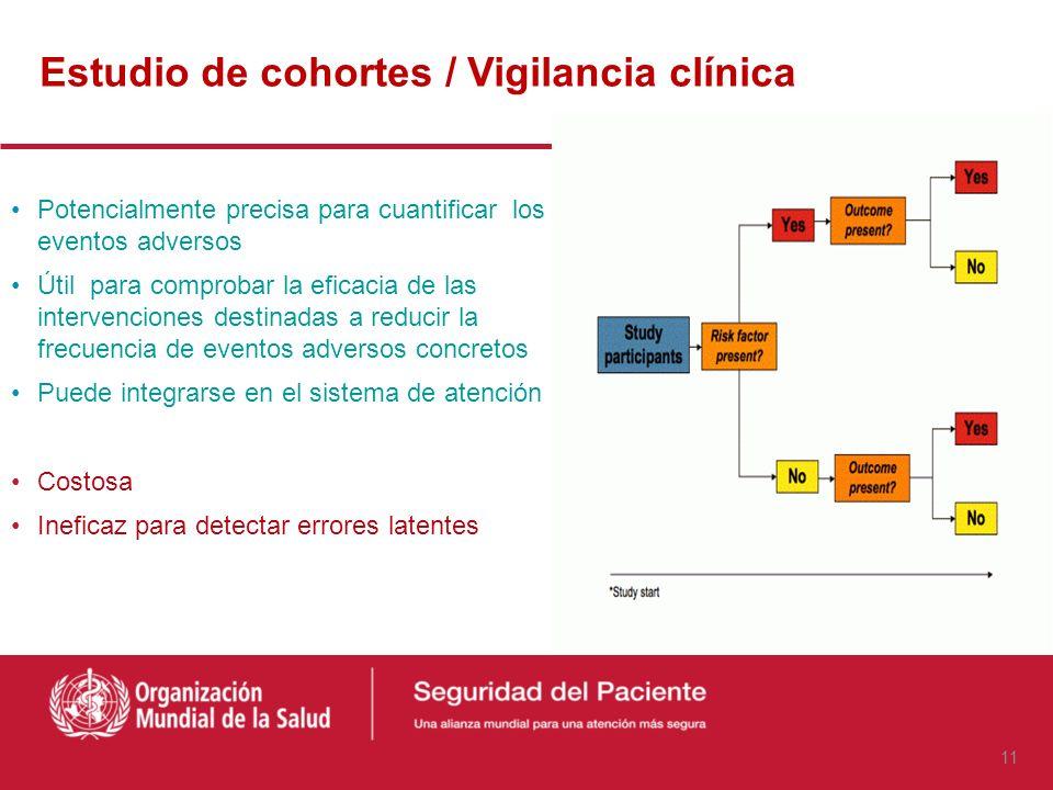Estudio de cohortes / Vigilancia clínica