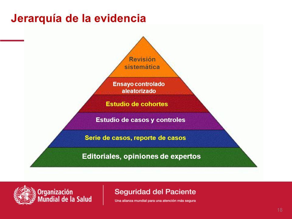 Jerarquía de la evidencia