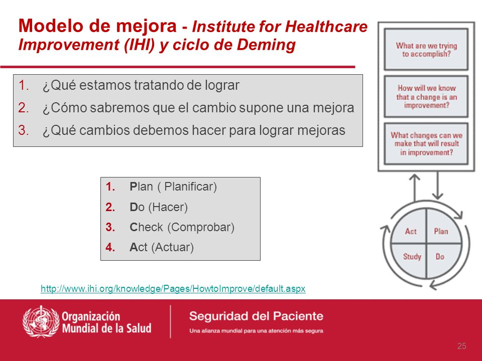Modelo de mejora - Institute for Healthcare Improvement (IHI) y ciclo de Deming