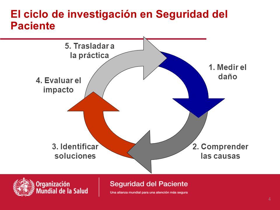 El ciclo de investigación en Seguridad del Paciente