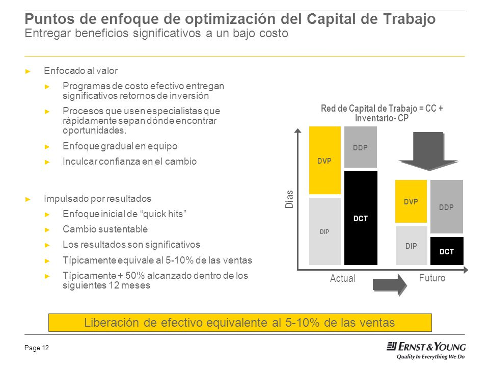 Red de Capital de Trabajo = CC + Inventario- CP