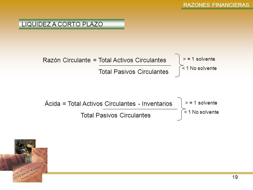 Razón Circulante = Total Activos Circulantes Total Pasivos Circulantes