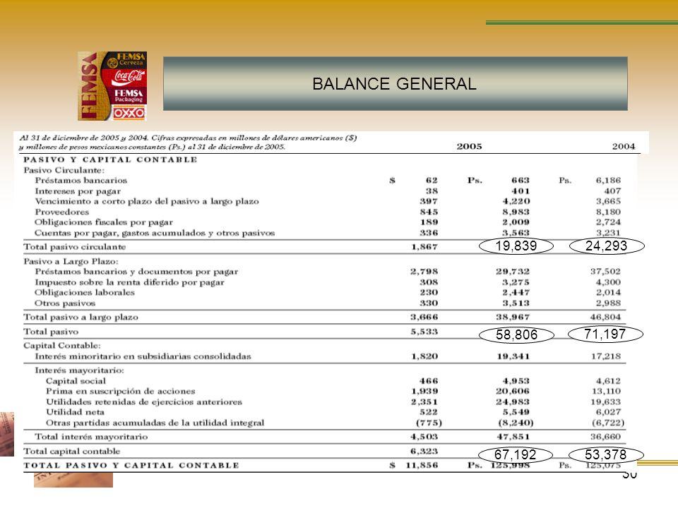 BALANCE GENERAL 19,839 24,293 58,806 71,197 67,192 53,378