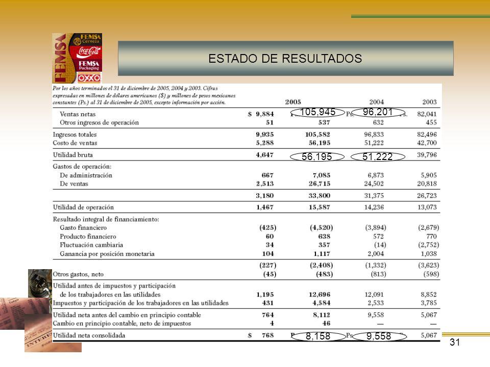 ESTADO DE RESULTADOS 105,945 96,201 56,195 51,222 8,158 9,558