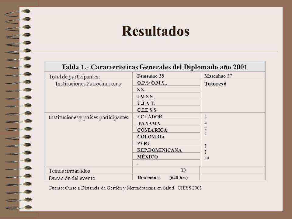 Tabla 1.- Características Generales del Diplomado año 2001