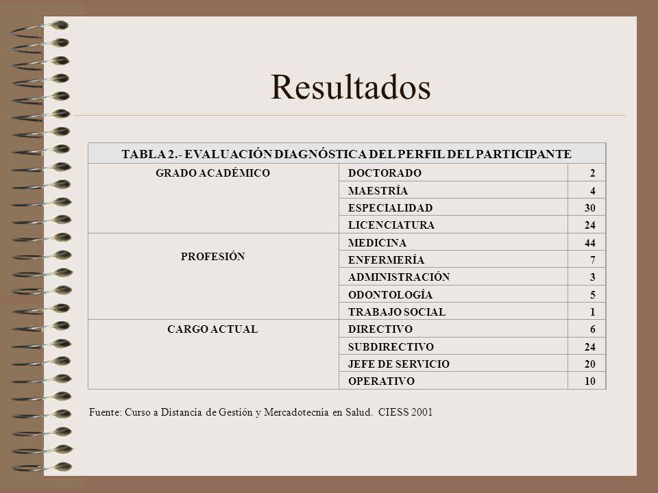 TABLA 2.- EVALUACIÓN DIAGNÓSTICA DEL PERFIL DEL PARTICIPANTE