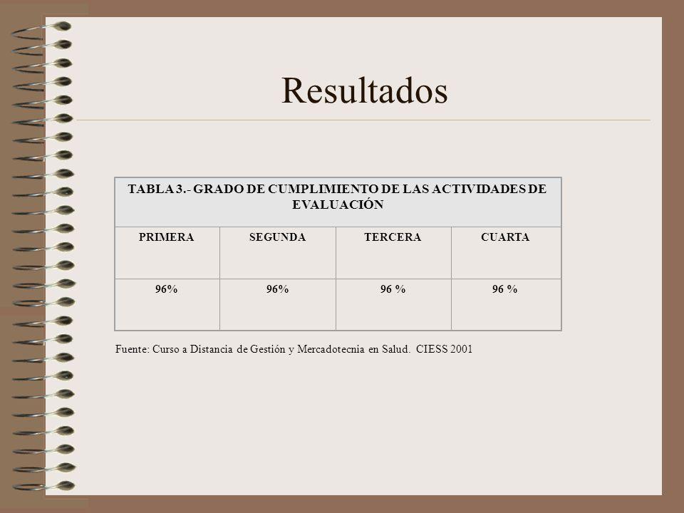 TABLA 3.- GRADO DE CUMPLIMIENTO DE LAS ACTIVIDADES DE EVALUACIÓN