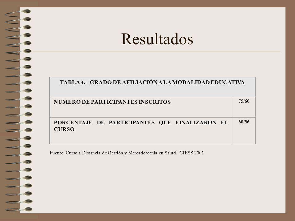 TABLA 4.- GRADO DE AFILIACIÓN A LA MODALIDAD EDUCATIVA