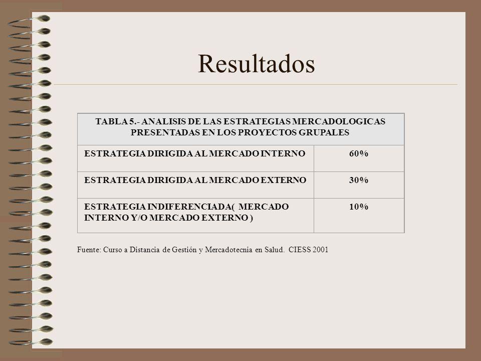 Resultados TABLA 5.- ANALISIS DE LAS ESTRATEGIAS MERCADOLOGICAS PRESENTADAS EN LOS PROYECTOS GRUPALES.