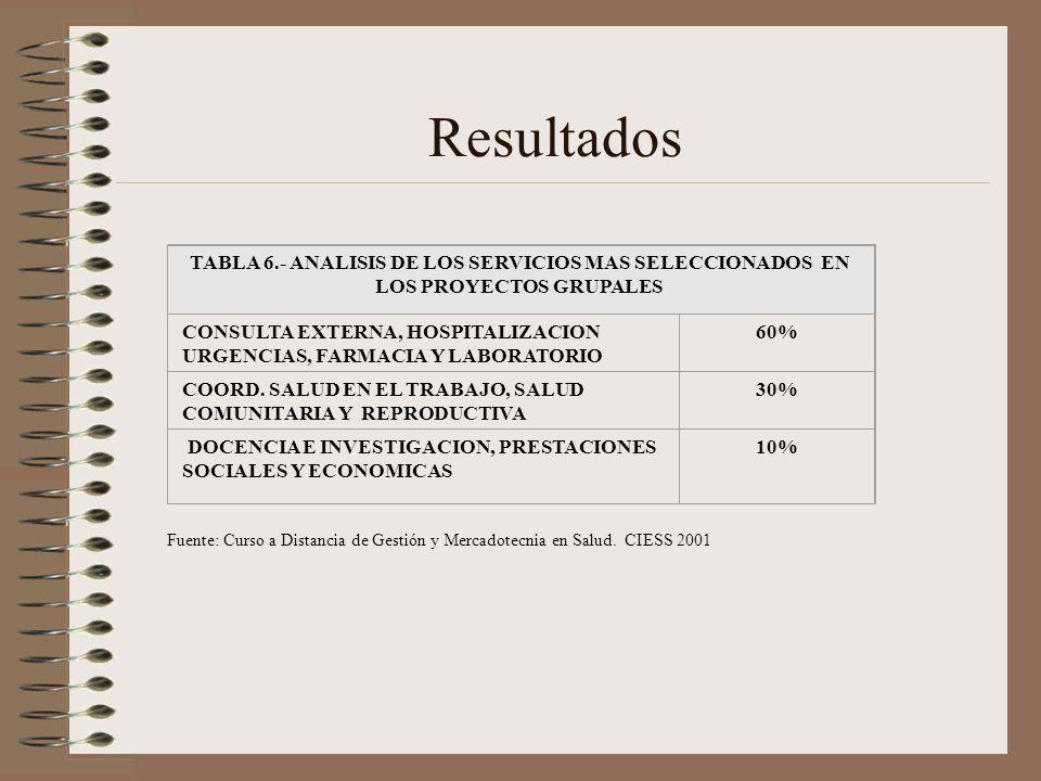 Resultados TABLA 6.- ANALISIS DE LOS SERVICIOS MAS SELECCIONADOS EN LOS PROYECTOS GRUPALES.