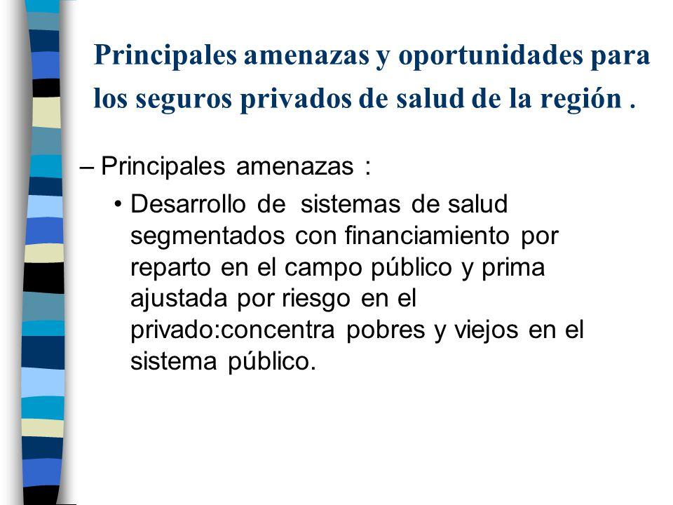Principales amenazas y oportunidades para los seguros privados de salud de la región .