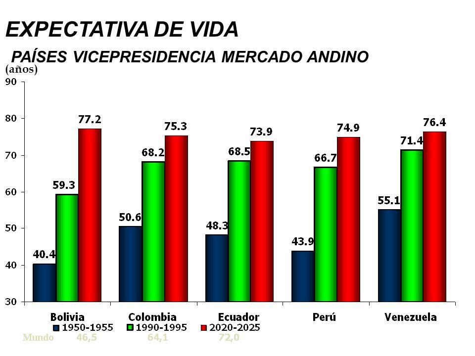 EXPECTATIVA DE VIDA PAÍSES VICEPRESIDENCIA MERCADO ANDINO
