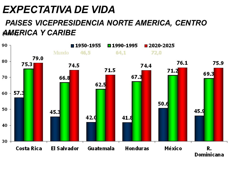 EXPECTATIVA DE VIDA PAISES VICEPRESIDENCIA NORTE AMERICA, CENTRO AMERICA Y CARIBE
